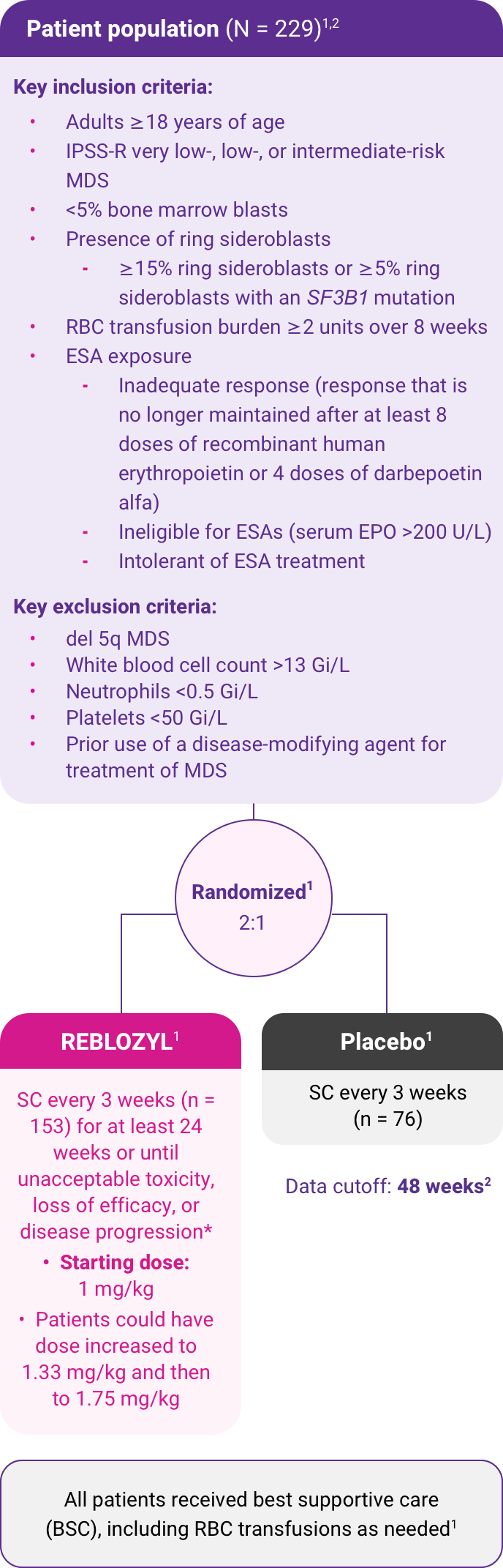 REBLOZYL was studied in the multicenter, randomized, double-blind, placebo-controlled, phase 3 MEDALIST trial.